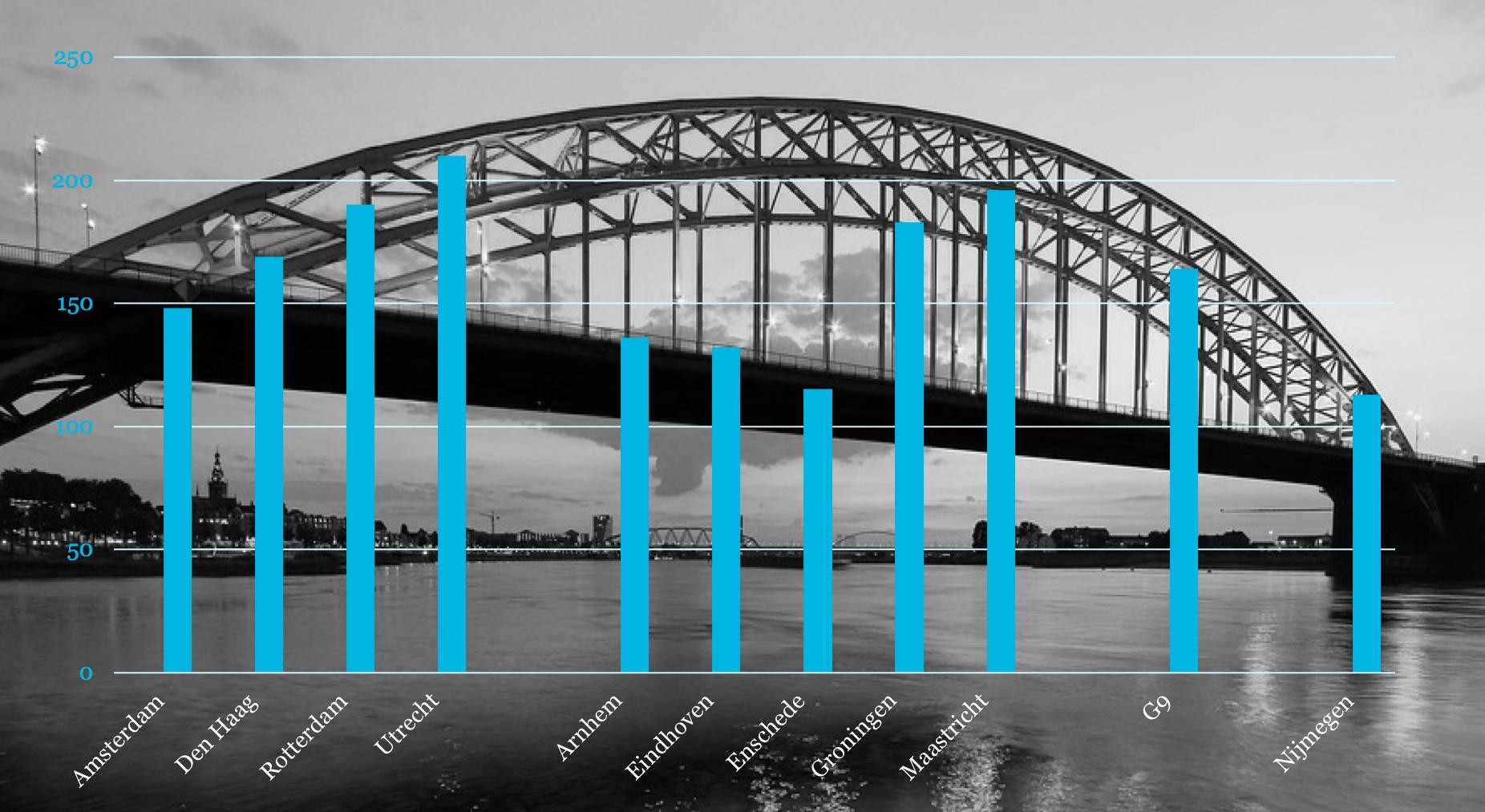 de brug over de Waal bij Nijmegen, met op voorgraond een grafiek met staafdiagram over andere Nederlandse steden